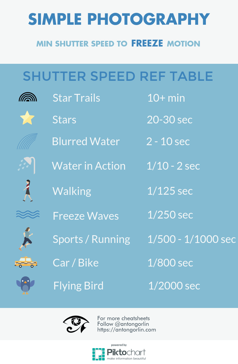 Freeze Motion shutter speed chart