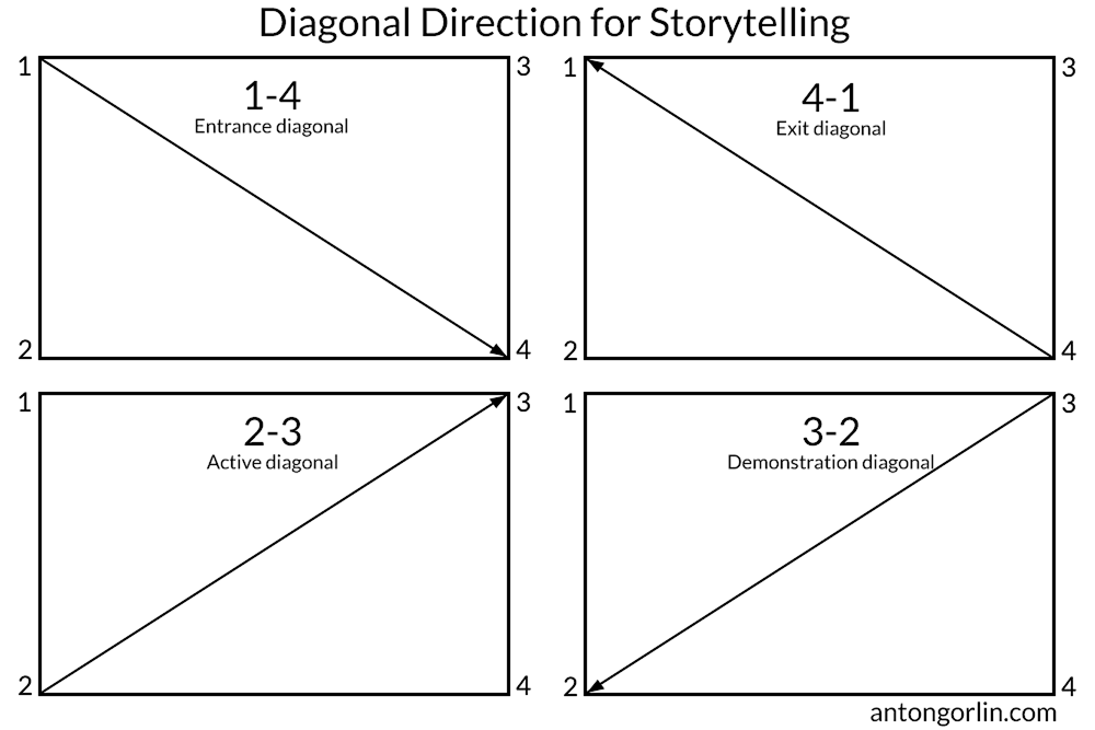 diagonals direction storytelling