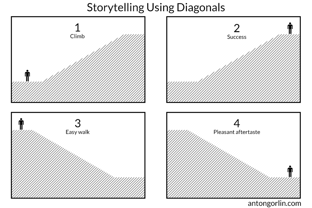 diagonals storytelling