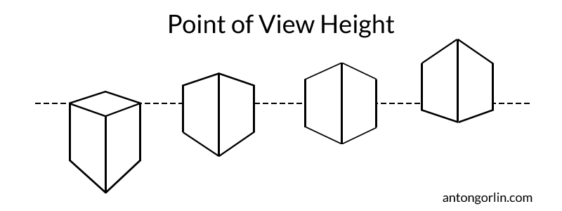 point of view height