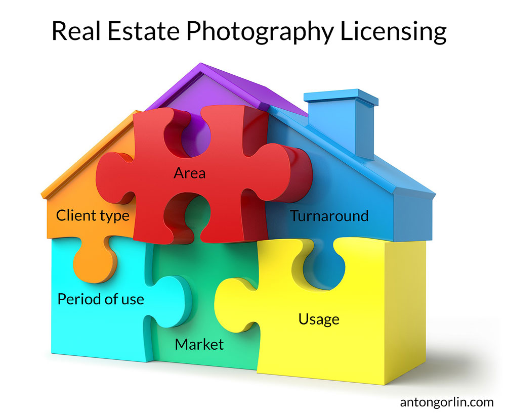 Copyright, Licensing and Real Estate Photography Pricing